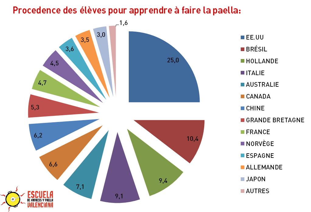 La france est le premier importateur au monde de produits pour l 39 laboration des paellas - Apprendre a faire la cuisine ...