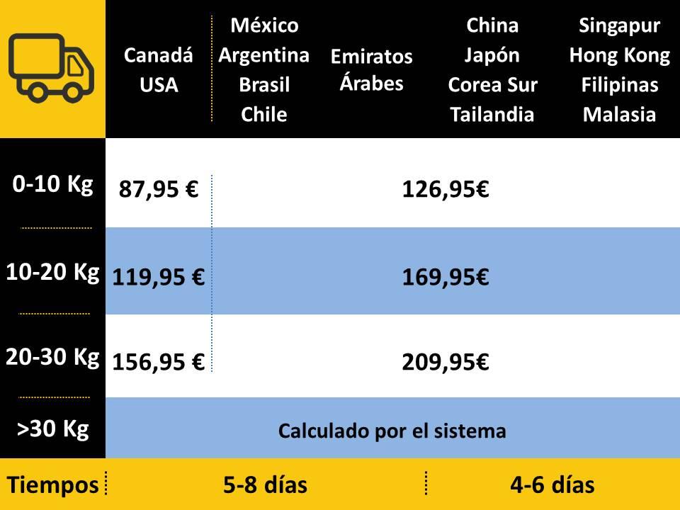 gastos de envío Resto del Mundo