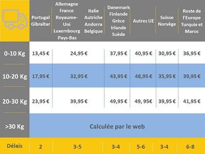 gastos de envío Europa y Marruecos