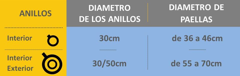 tabla medidas paella/paellera y paellero/quemador