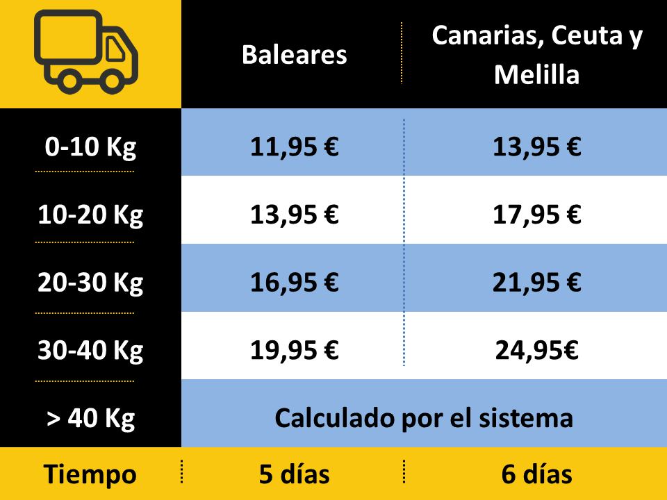 gastos de envío España Islas