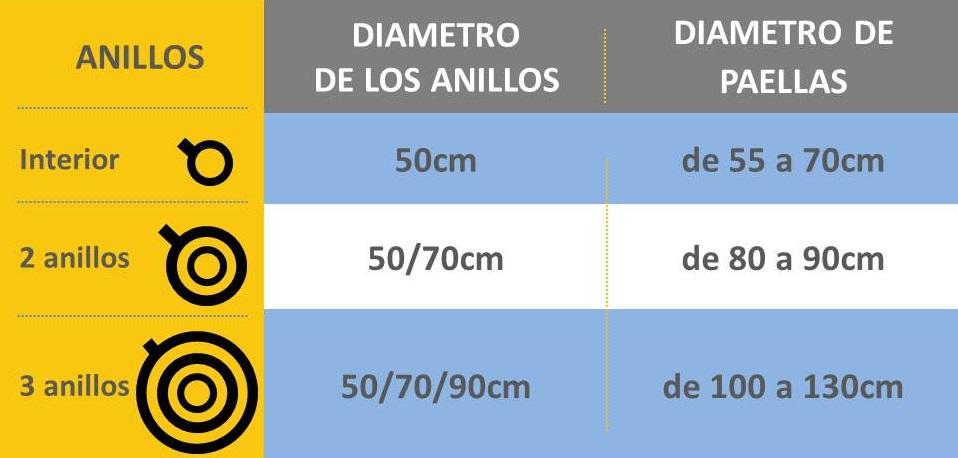 tabla medidas paellas/paelleras y paelleros/quemadores profesionales