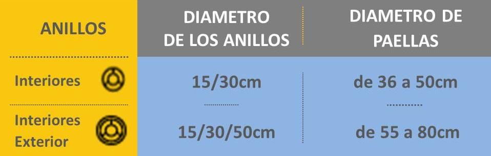 tabla medidas paella/paellera y paellero/quemador alta potenza